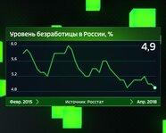 Уровень безработицы в России с февраля 2015 года