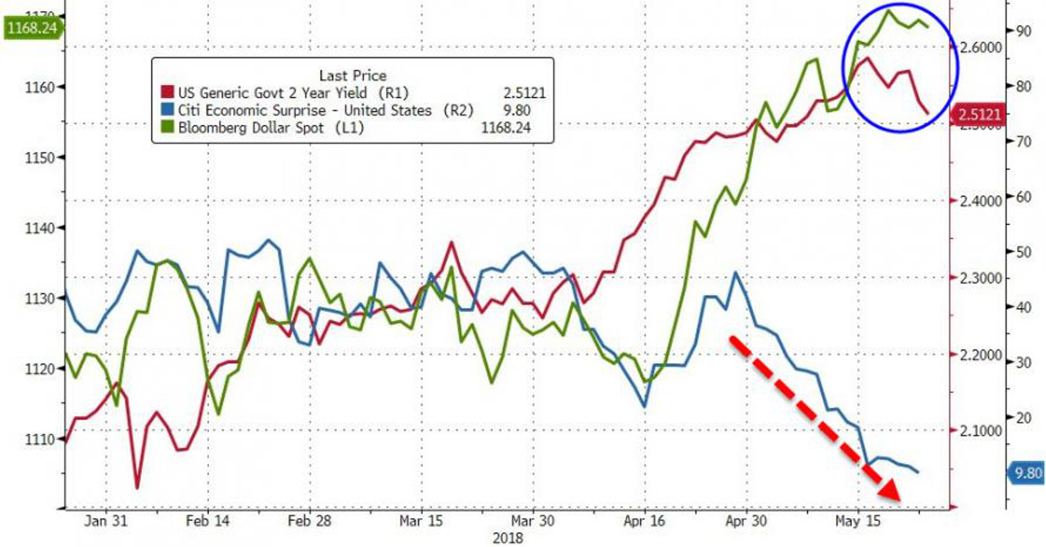 Ралли доллара подходит к концу?