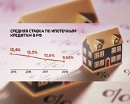 Средняя ставка по ипотечным кредитам в России с 2015 года