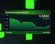 Динамика курса USD/CNY