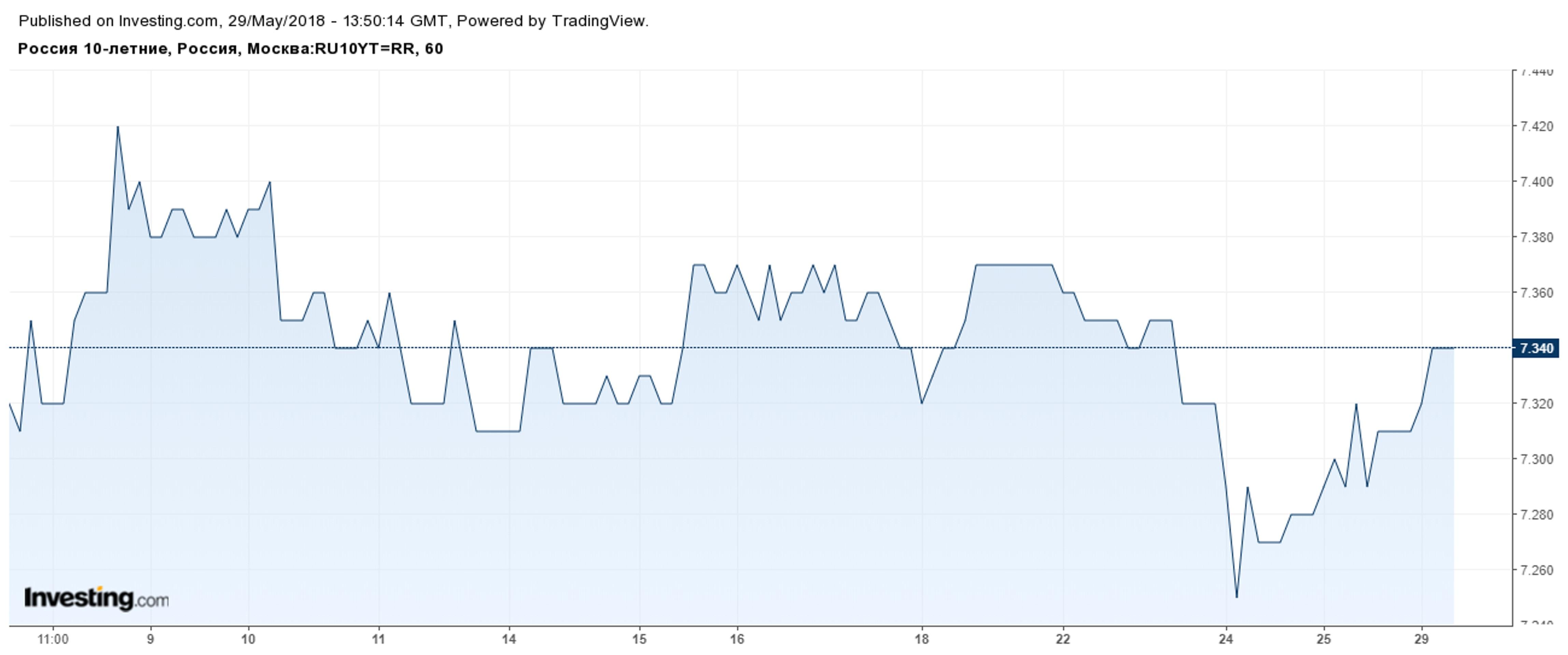 Как продать ОФЗ при хаосе на рынках?