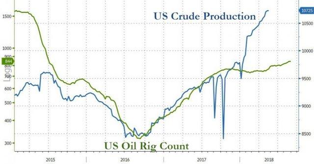 Нефть снижается из-за роста запасов сырья вСША