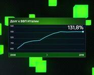Долг к ВВП Италии с 2008 года