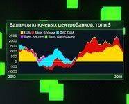 Балансы ключевых Центробанков с 2012 года