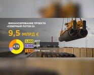 """Финансирование проекта """"Северный поток-2"""""""
