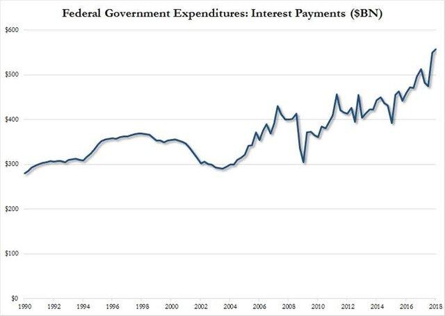 ФРС вышла надва процента
