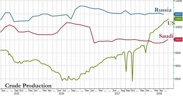 Трамп снова раскритиковал ОПЕК из-за высоких цен нанефть