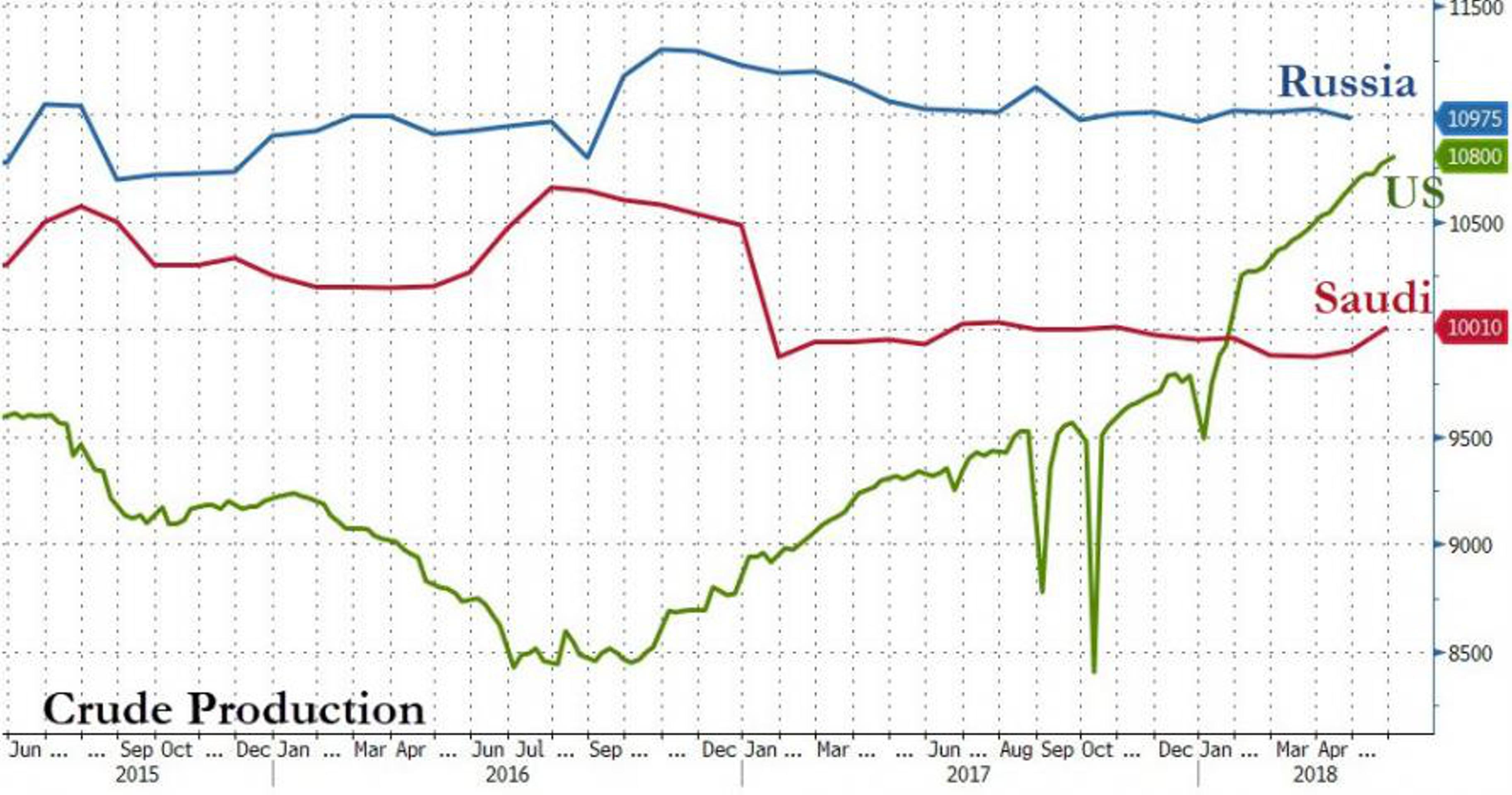 Россия и ОПЕК: кто обрушит высокие цены на нефть?