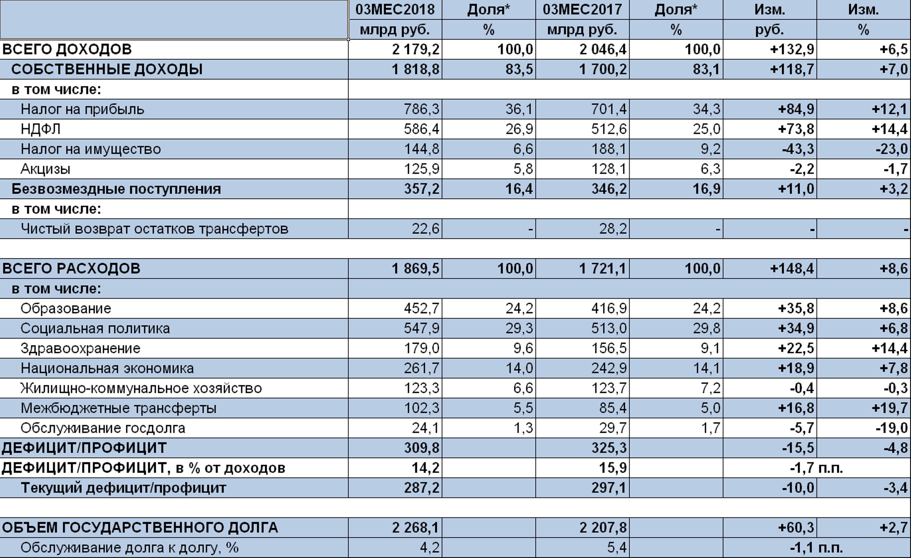 Бюджетная ситуация в регионах остается благоприятной