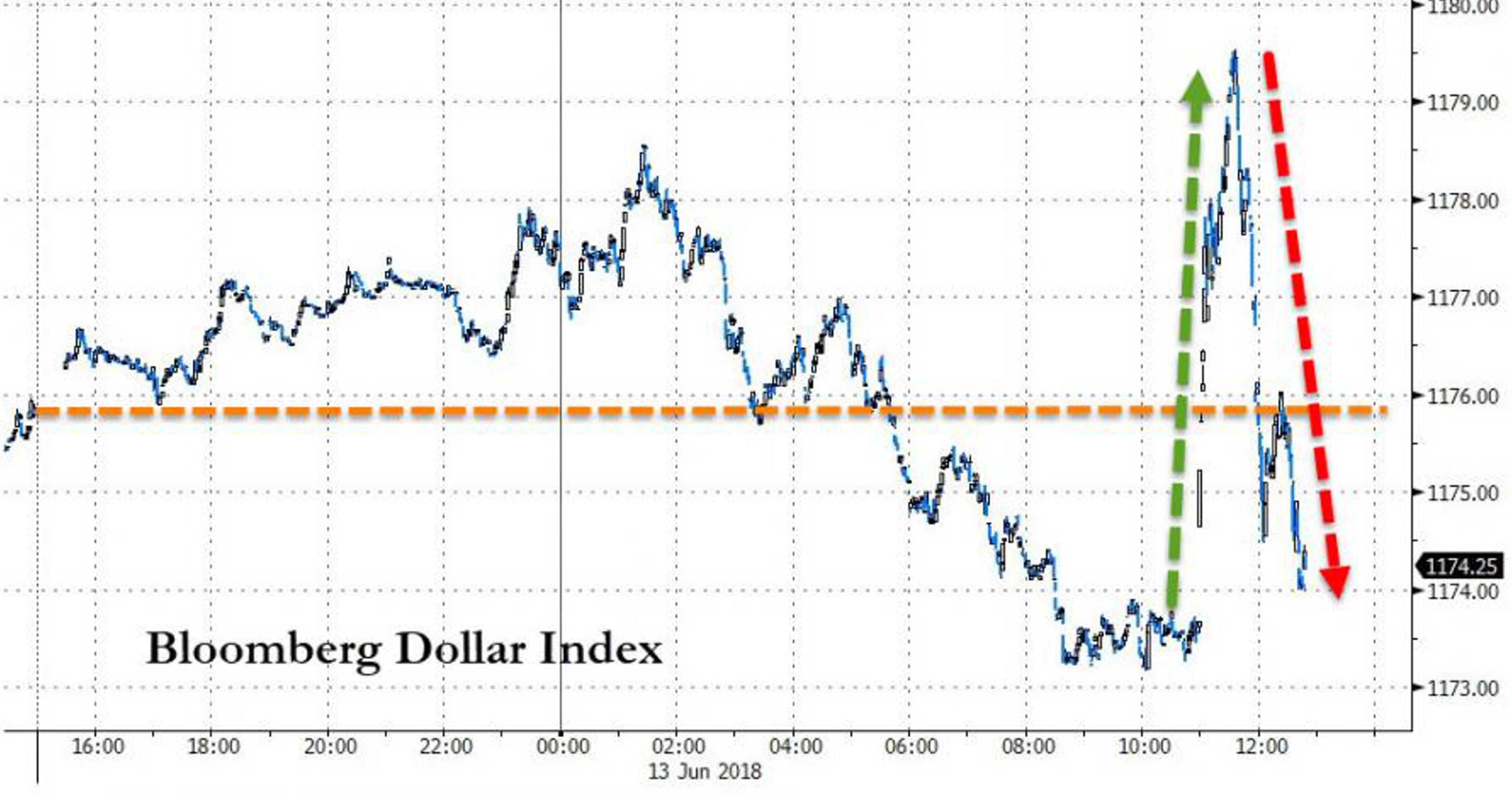 Почему ФРС совершает ошибку