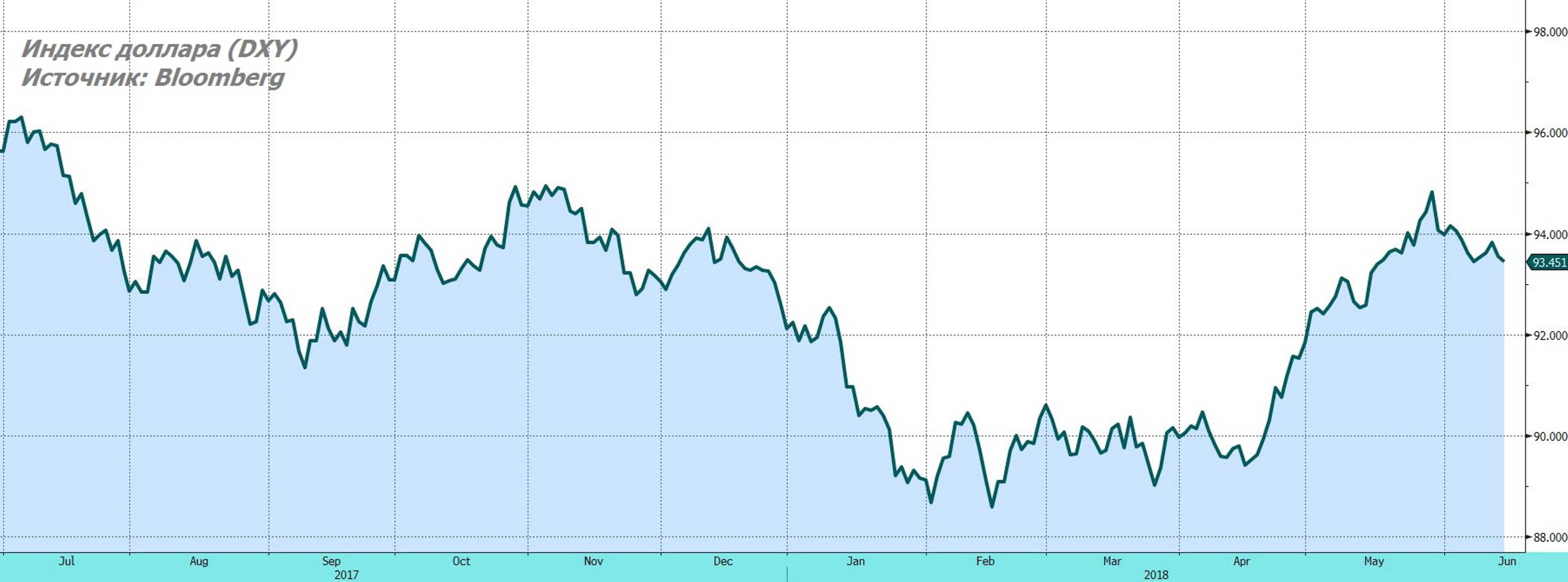 Монетарная политика США охлаждает рынки акций