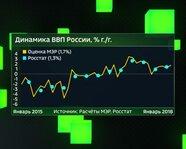 Динамика ВВП России с 2015 года