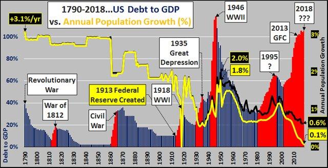 долг и ВВП США