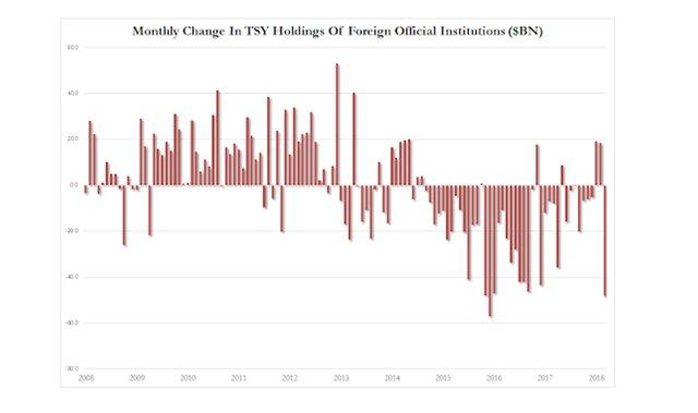 держатели облигаций