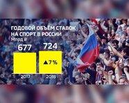 Годовой объем ставок на спорт вы России