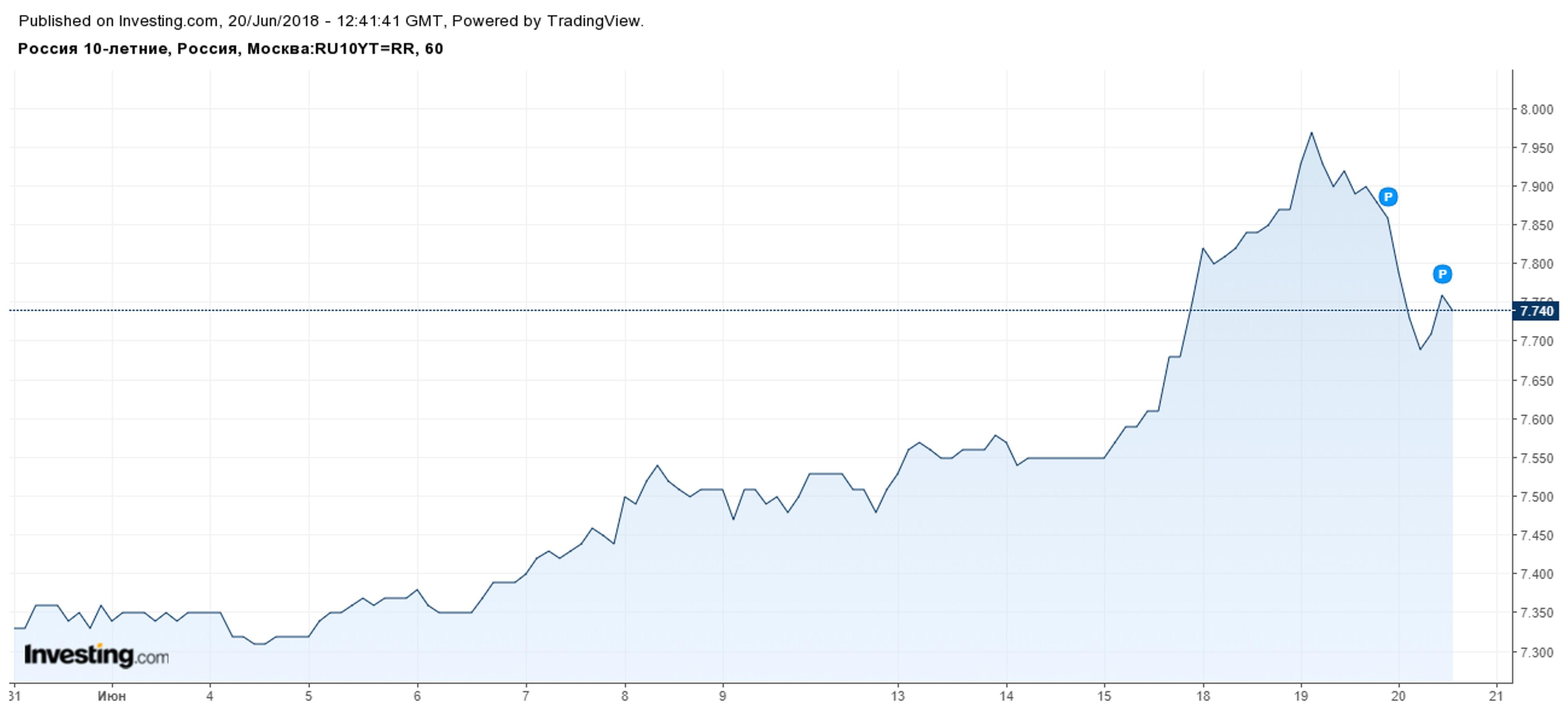 Почему Минфин снова терпит неудачи на рынке ОФЗ?