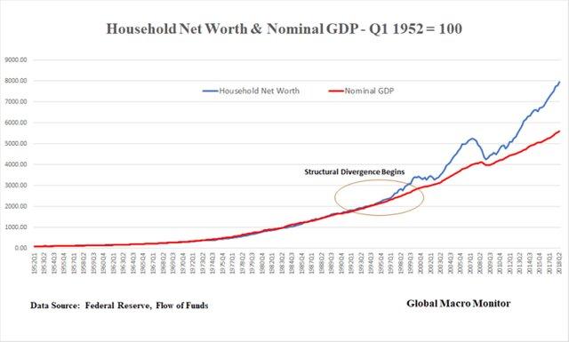 Благосостояние и ВВП