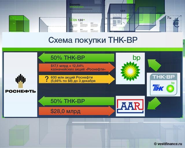 Схема покупки ТНК-BP