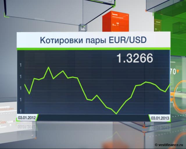 Котировки по паре евро доллар