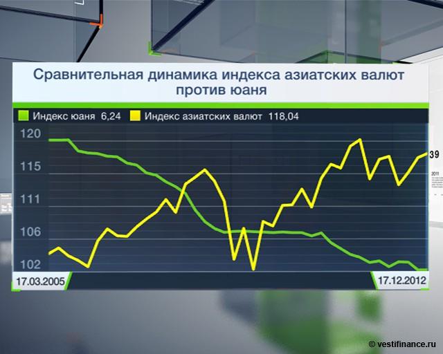 Курс евро на 08.01 2013