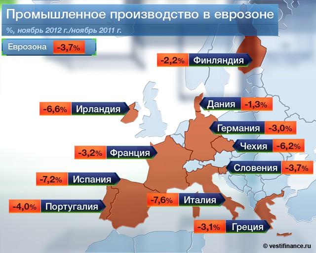 Промышленное производство в еврозоне
