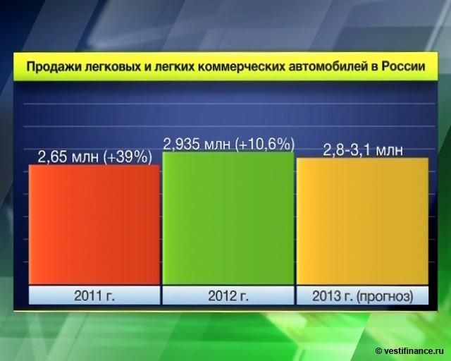 Курс доллара в россии продажа