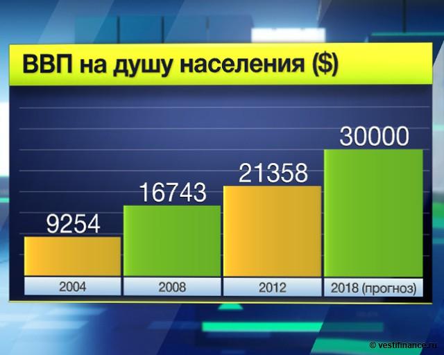 Россия. ВВП на душу населения ($)