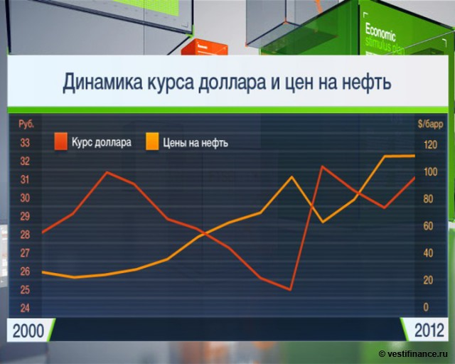 Тенденция курса доллара 2013