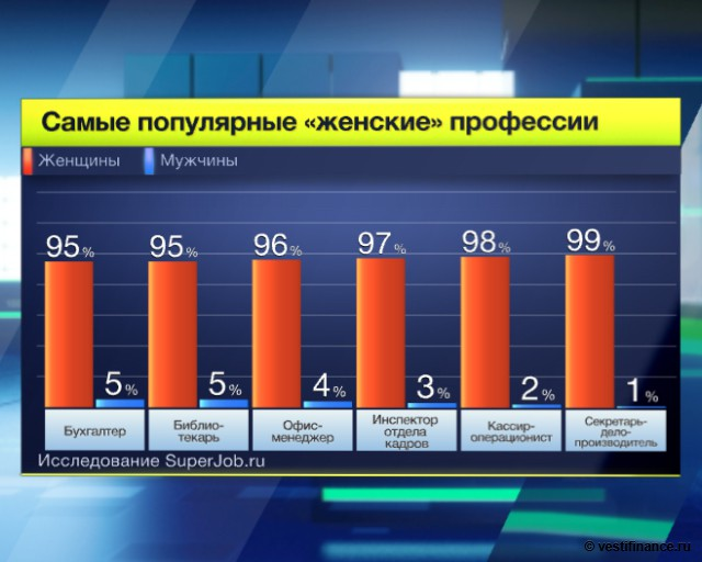 """Самые популярные """"женские"""" профессии"""