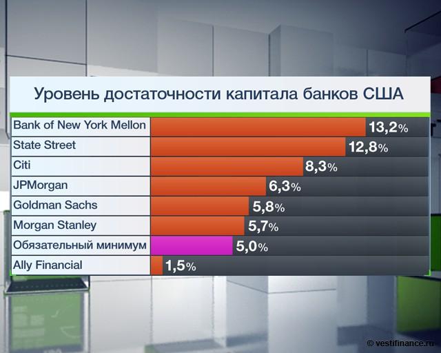 Уровень достаточности капитала банка как отношение