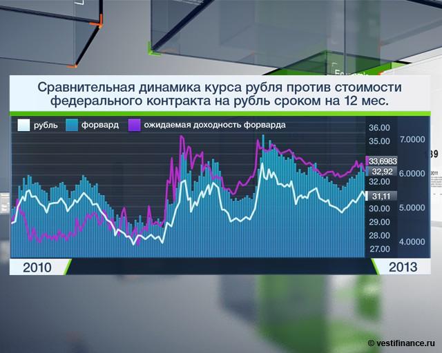 Курс доллара в россии динамика