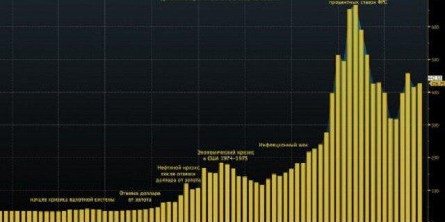 Оценка долгосрочной стоимости золота
