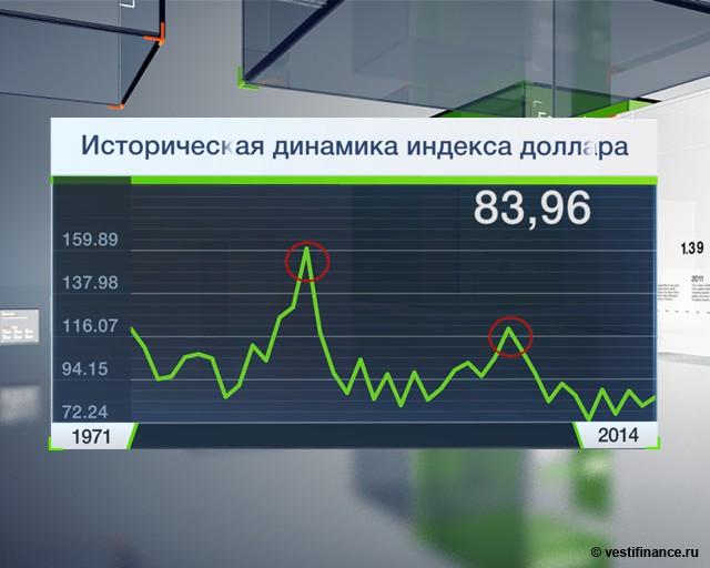 Курс доллара динамика 2013