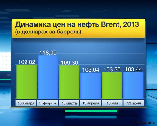 Динамика цен на нефть марки brent 2013 год