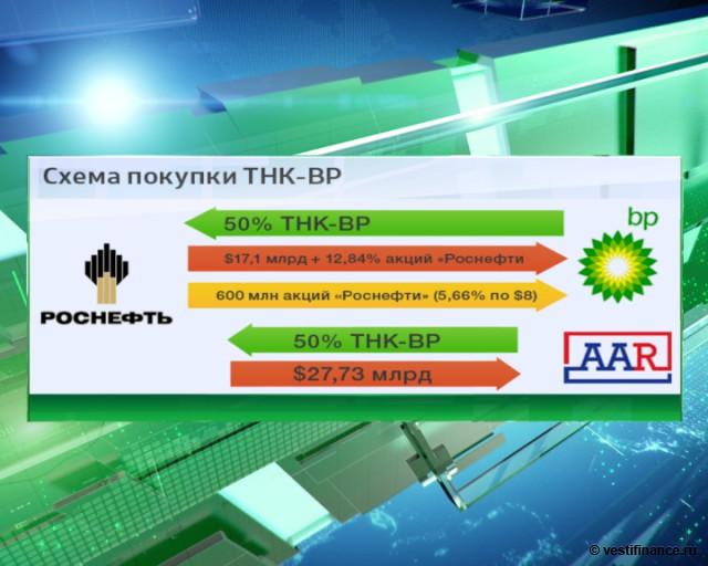 Схема покупки TНК-BP.