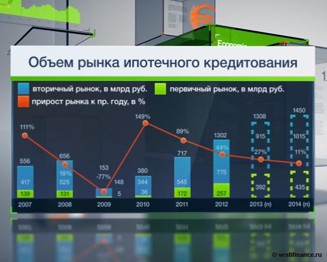 теперь практика ипотеки в россии пойдешь своей