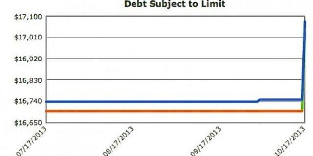 Госдолг США превысил $17 трлн