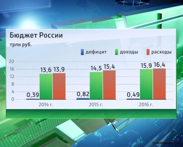 каким образом бюджет россии на 2007 в цифрах для охотников, как
