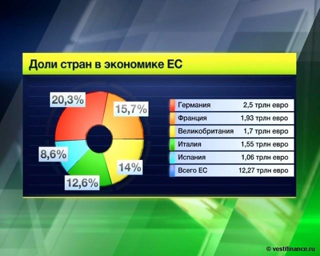 ... Экономика ― Доля стран в экономике ЕС: www.vestifinance.ru/infographics/265
