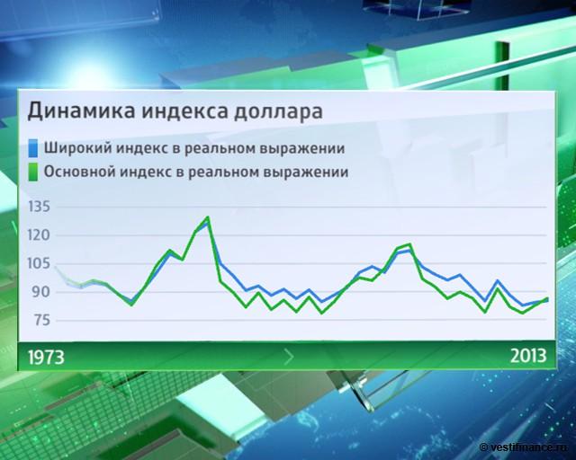 Форекс индекс доллара онлайн